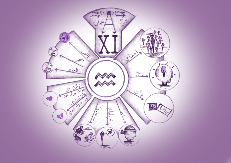 برج الدلو, الدليل الشامل للصفات والخصائص والشخصية والعيوب والميزات