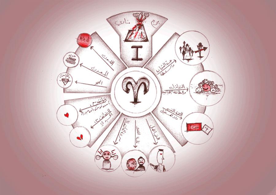 برج الحمل الدليل الشامل للصفات والخصائص والشخصية والعيوب والميزات ويب سي