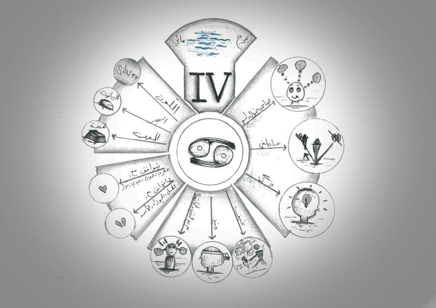 برج السرطان, الدليل الشامل للصفات والخصائص والشخصية والعيوب والميزات