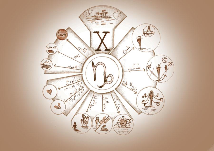برج الجدي, الدليل الشامل للصفات والخصائص والشخصية والعيوب والميزات