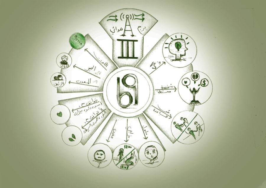 برج الجوزاء, الدليل الشامل للصفات والخصائص والشخصية والعيوب والميزات