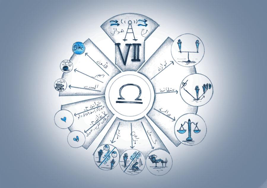 برج الميزان, الدليل الشامل للصفات والخصائص والشخصية والعيوب والميزات