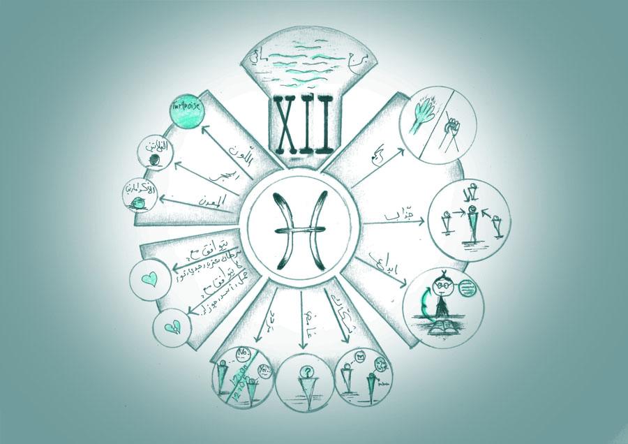 برج الحوت, الدليل الشامل للصفات والخصائص والشخصية والعيوب والميزات