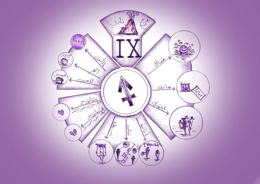 برج القوس, الدليل الشامل للصفات والخصائص والشخصية والعيوب والميزات