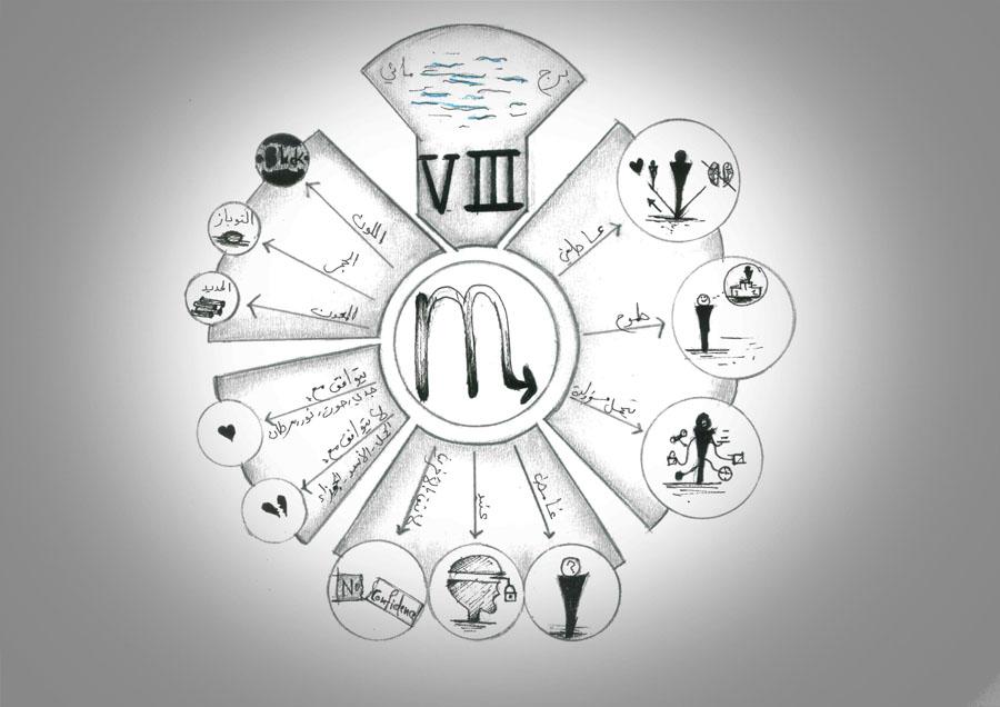 برج العقرب, الدليل الشامل للصفات والخصائص والشخصية والعيوب والميزات