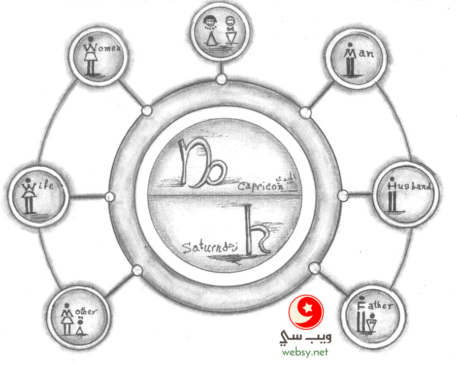 دورة حياة برج الجدي .. من الطفولة حتى الشيخوخة