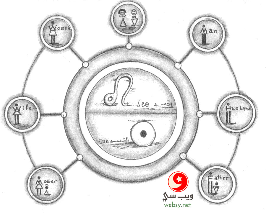 دورة حياة برج الاسد .. من الطفولة حتى الشيخوخة