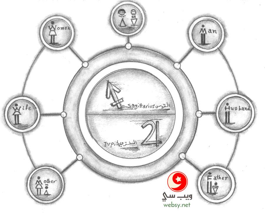 دورة حياة برج القوس.. من الطفولة حتى الشيخوخة